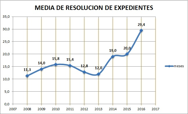 media resolucion